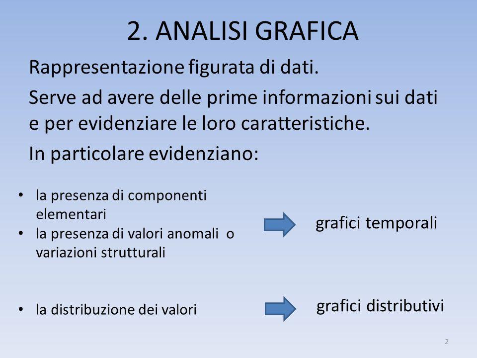 2. ANALISI GRAFICA