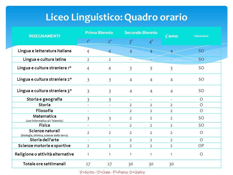 Liceo Linguistico: Quadro orario