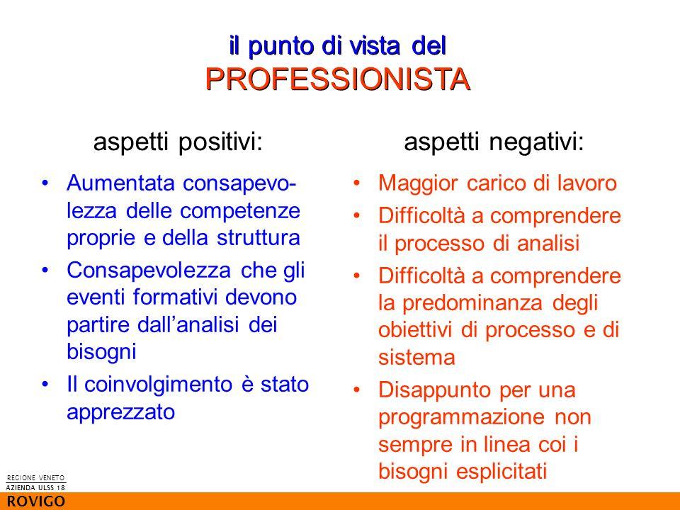 il punto di vista del PROFESSIONISTA