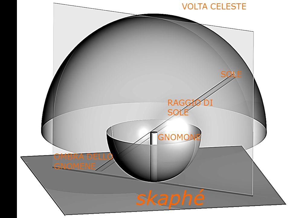VOLTA CELESTE SOLE RAGGIO DI SOLE GNOMONE OMBRA DELLO GNOMENE skaphé