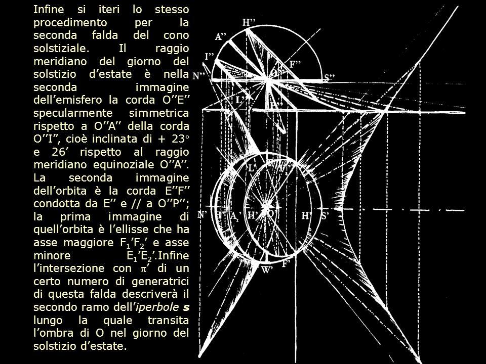 Infine si iteri lo stesso procedimento per la seconda falda del cono solstiziale.