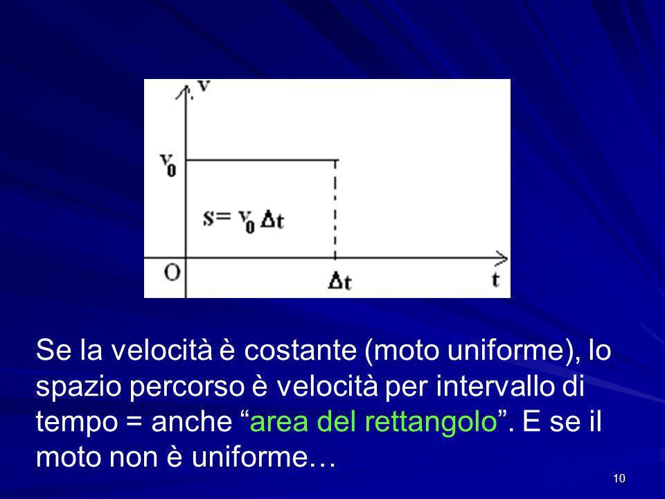 Se la velocità è costante (moto uniforme), lo spazio percorso è velocità per intervallo di tempo = anche area del rettangolo .