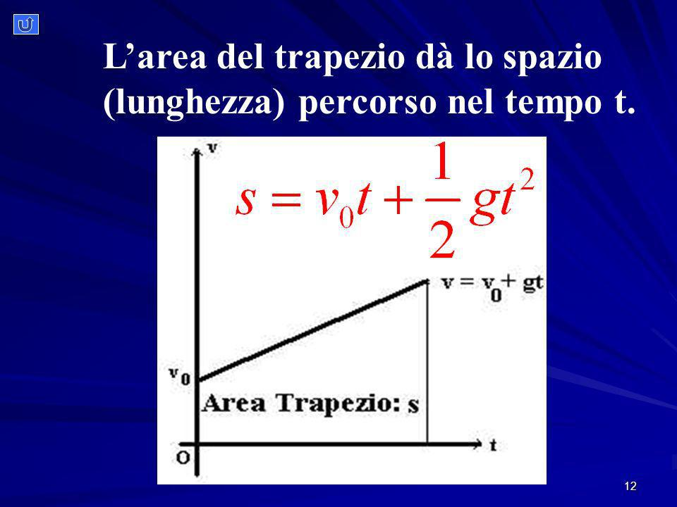 L'area del trapezio dà lo spazio (lunghezza) percorso nel tempo t.