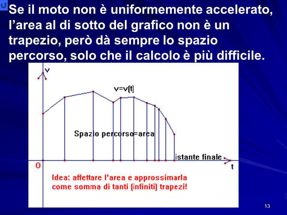 Se il moto non è uniformemente accelerato, l'area al di sotto del grafico non è un trapezio, però dà sempre lo spazio percorso, solo che il calcolo è più difficile.