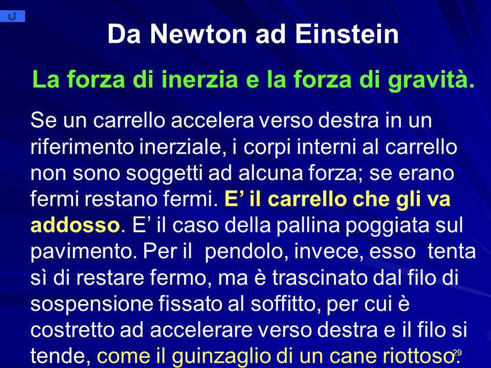 La forza di inerzia e la forza di gravità.