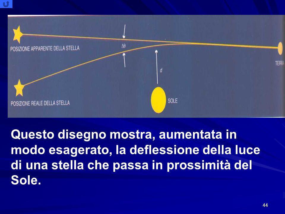 Questo disegno mostra, aumentata in modo esagerato, la deflessione della luce di una stella che passa in prossimità del Sole.