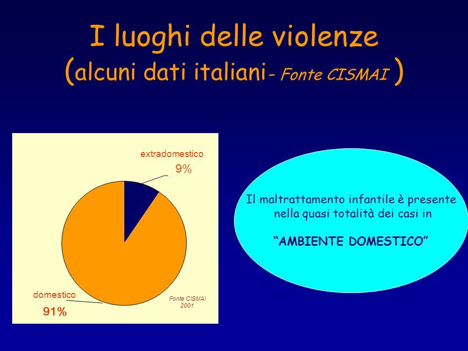I luoghi delle violenze (alcuni dati italiani- Fonte CISMAI )