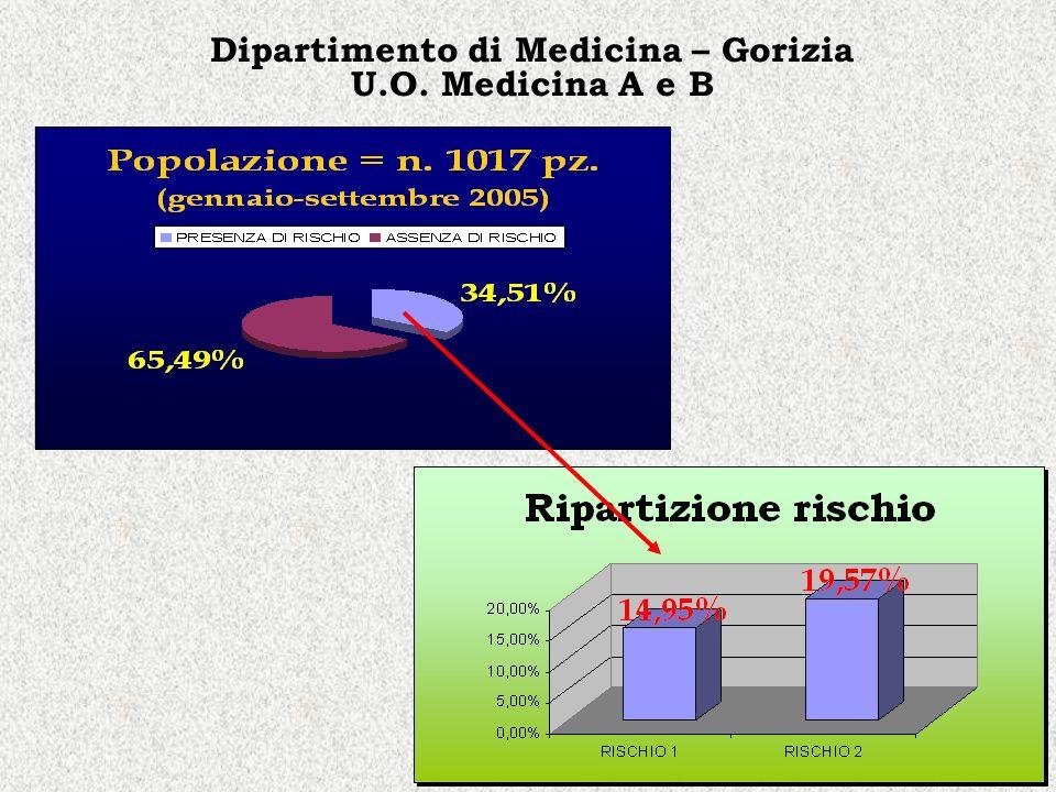 Dipartimento di Medicina – Gorizia