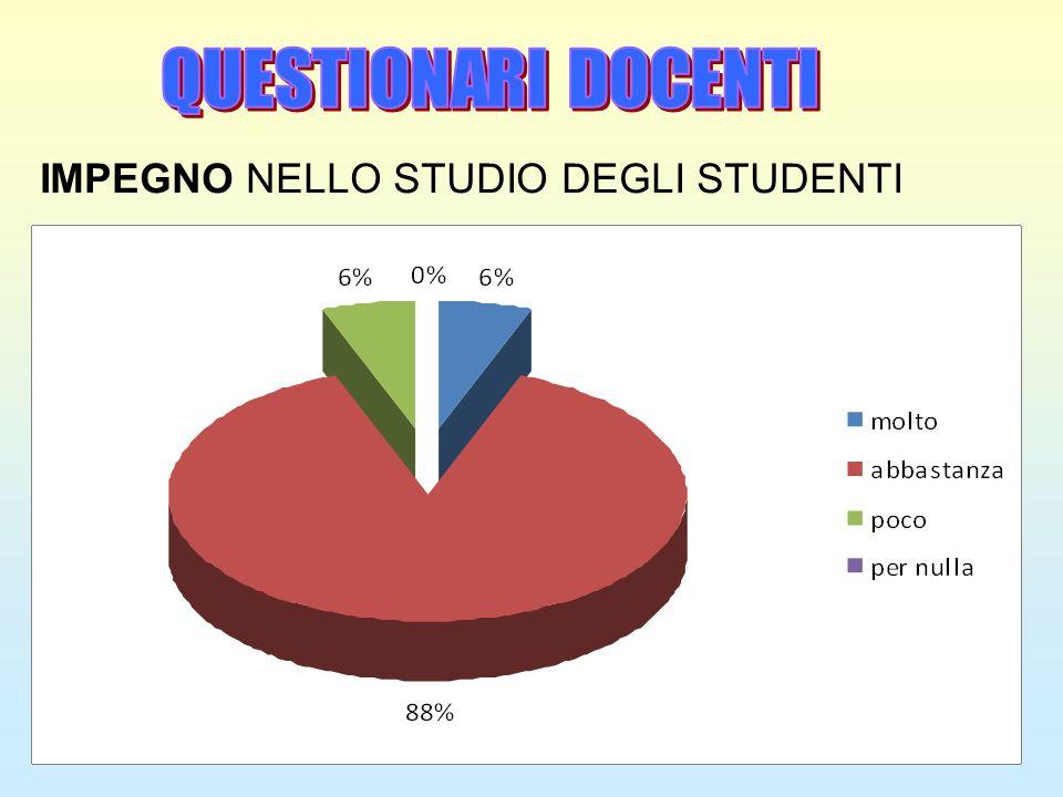 IMPEGNO NELLO STUDIO DEGLI STUDENTI