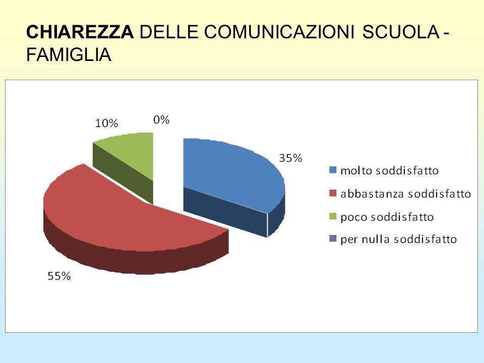 CHIAREZZA DELLE COMUNICAZIONI SCUOLA -FAMIGLIA