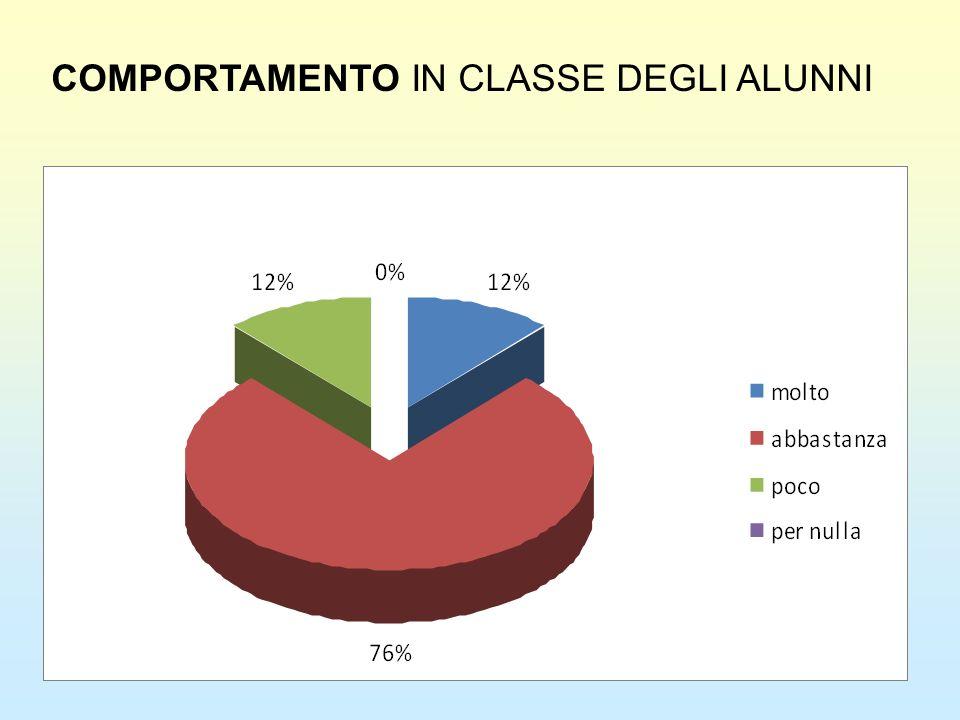 COMPORTAMENTO IN CLASSE DEGLI ALUNNI