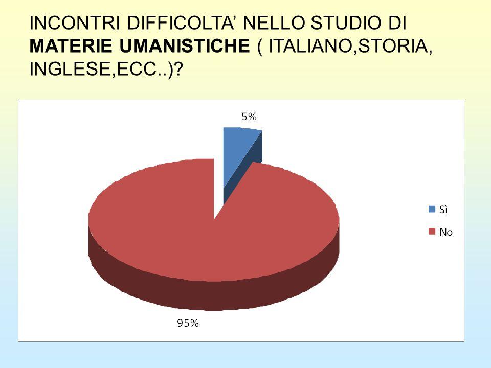 INCONTRI DIFFICOLTA' NELLO STUDIO DI MATERIE UMANISTICHE ( ITALIANO,STORIA, INGLESE,ECC..)