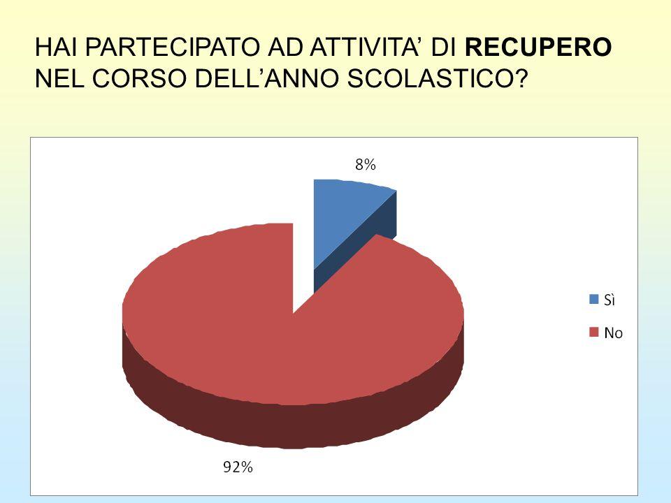 HAI PARTECIPATO AD ATTIVITA' DI RECUPERO NEL CORSO DELL'ANNO SCOLASTICO