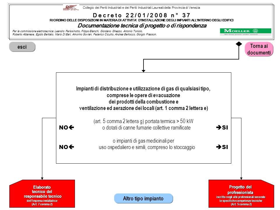 Documentazione tecnica di progetto o di rispondenza