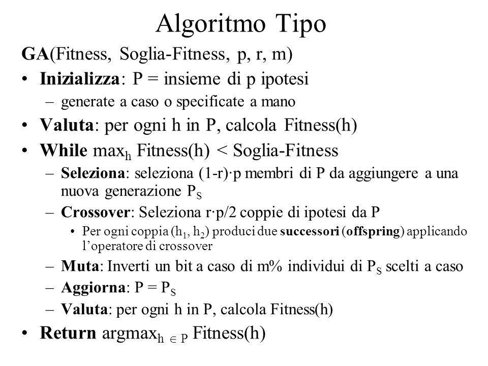 Algoritmo Tipo GA(Fitness, Soglia-Fitness, p, r, m)
