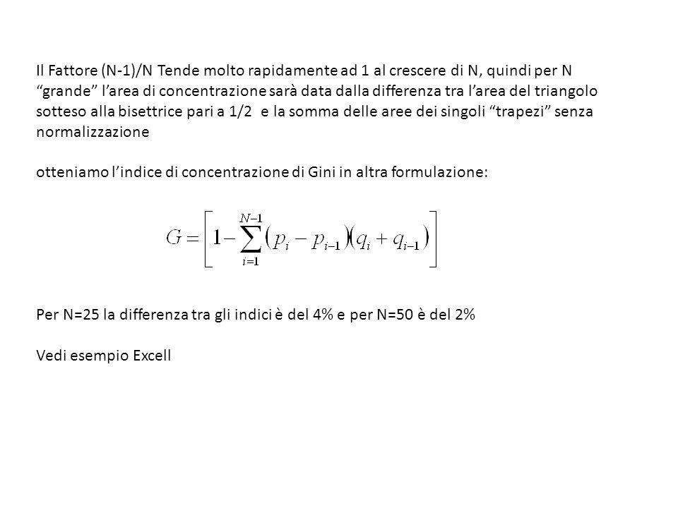 Il Fattore (N-1)/N Tende molto rapidamente ad 1 al crescere di N, quindi per N grande l'area di concentrazione sarà data dalla differenza tra l'area del triangolo sotteso alla bisettrice pari a 1/2 e la somma delle aree dei singoli trapezi senza normalizzazione