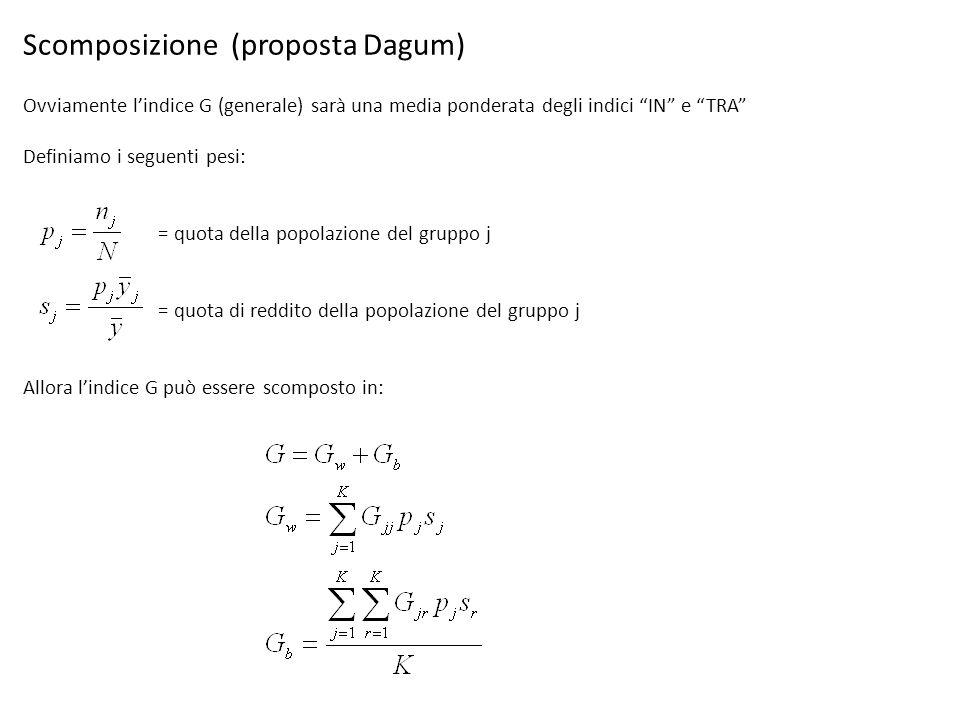 Scomposizione (proposta Dagum)