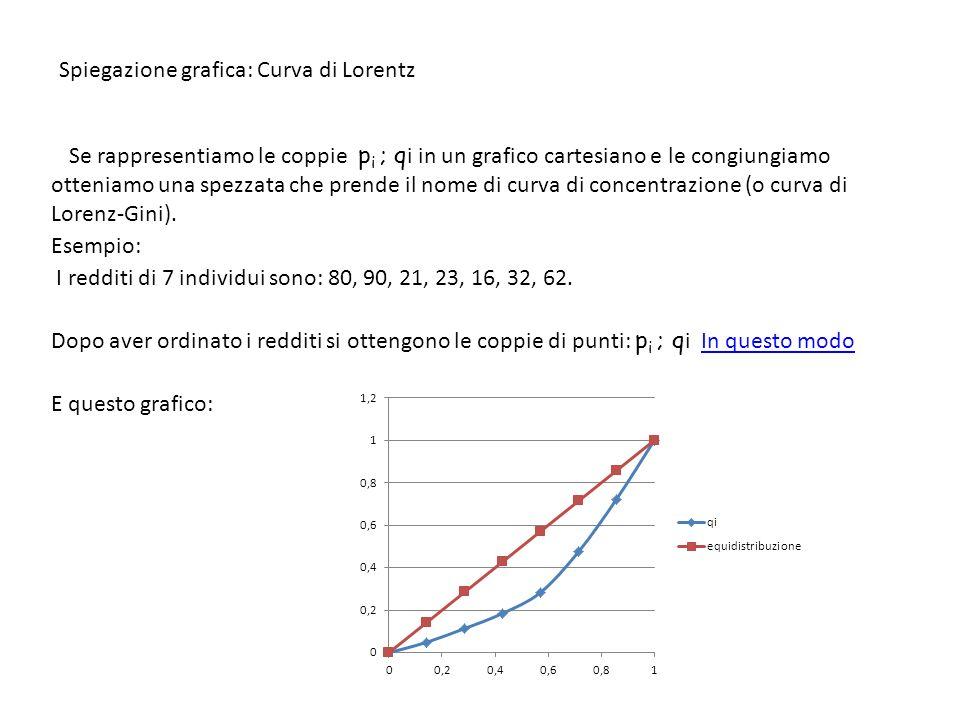 Spiegazione grafica: Curva di Lorentz