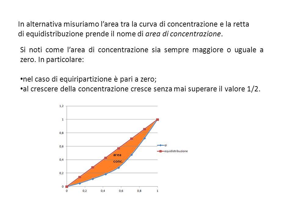 In alternativa misuriamo l'area tra la curva di concentrazione e la retta di equidistribuzione prende il nome di area di concentrazione.