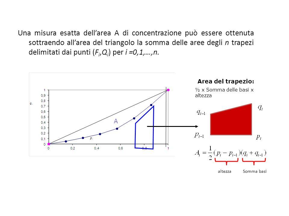 Una misura esatta dell'area A di concentrazione può essere ottenuta sottraendo all'area del triangolo la somma delle aree degli n trapezi delimitati dai punti (Fi,Qi) per i =0,1,…,n.