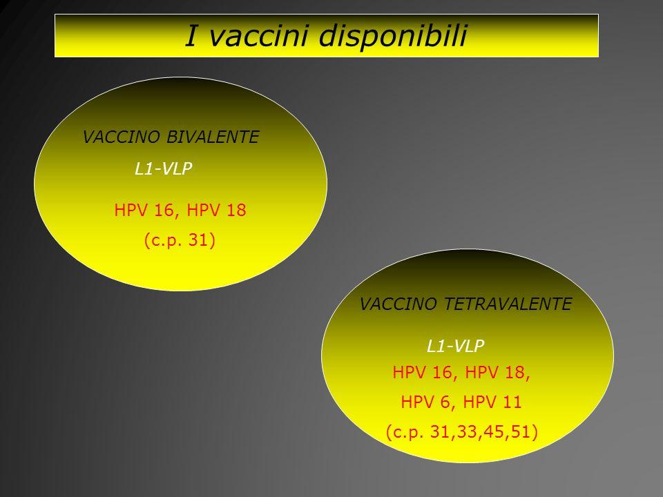 I vaccini disponibili VACCINO BIVALENTE L1-VLP HPV 16, HPV 18