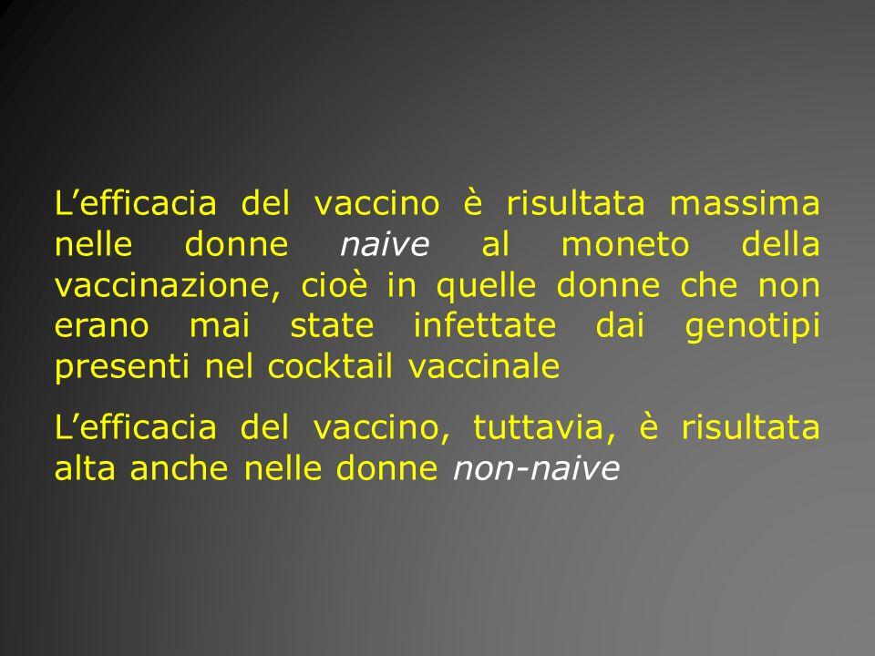 L'efficacia del vaccino è risultata massima nelle donne naive al moneto della vaccinazione, cioè in quelle donne che non erano mai state infettate dai genotipi presenti nel cocktail vaccinale