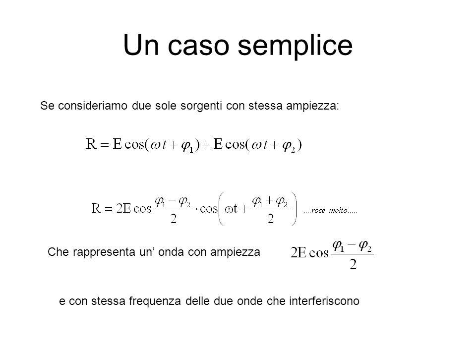 Un caso semplice Se consideriamo due sole sorgenti con stessa ampiezza: Che rappresenta un' onda con ampiezza.
