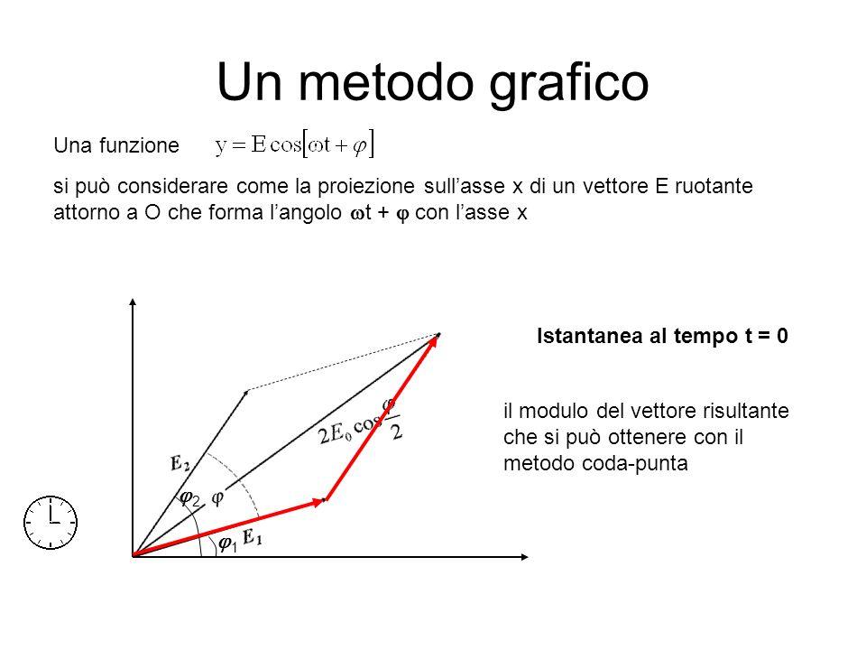 Un metodo grafico Una funzione