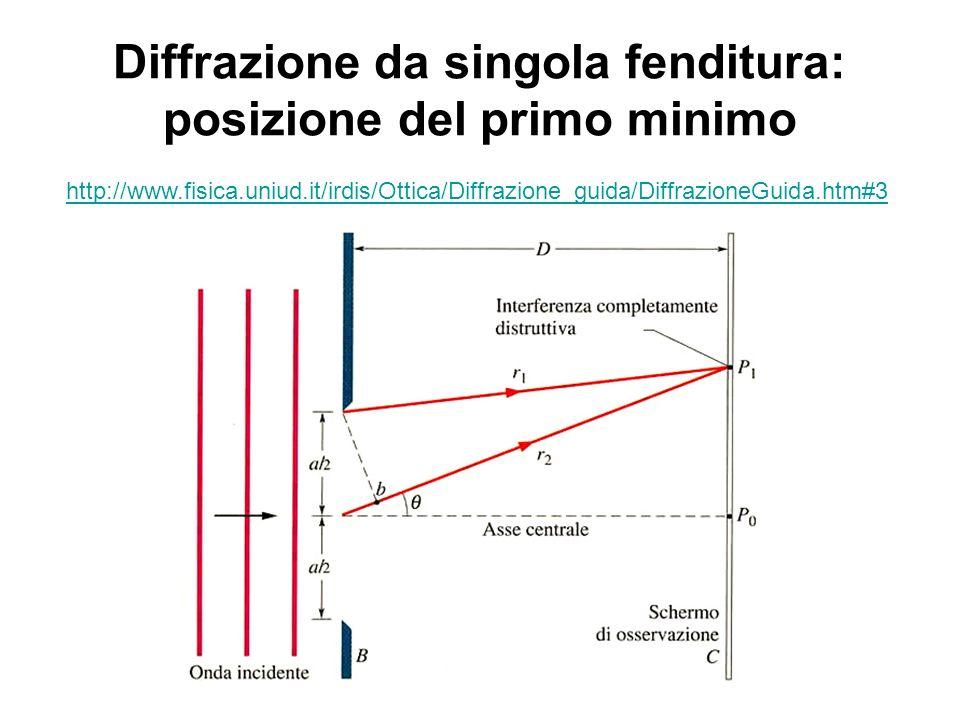 Diffrazione da singola fenditura: posizione del primo minimo