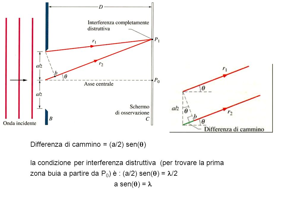 Differenza di cammino = (a/2) sen()