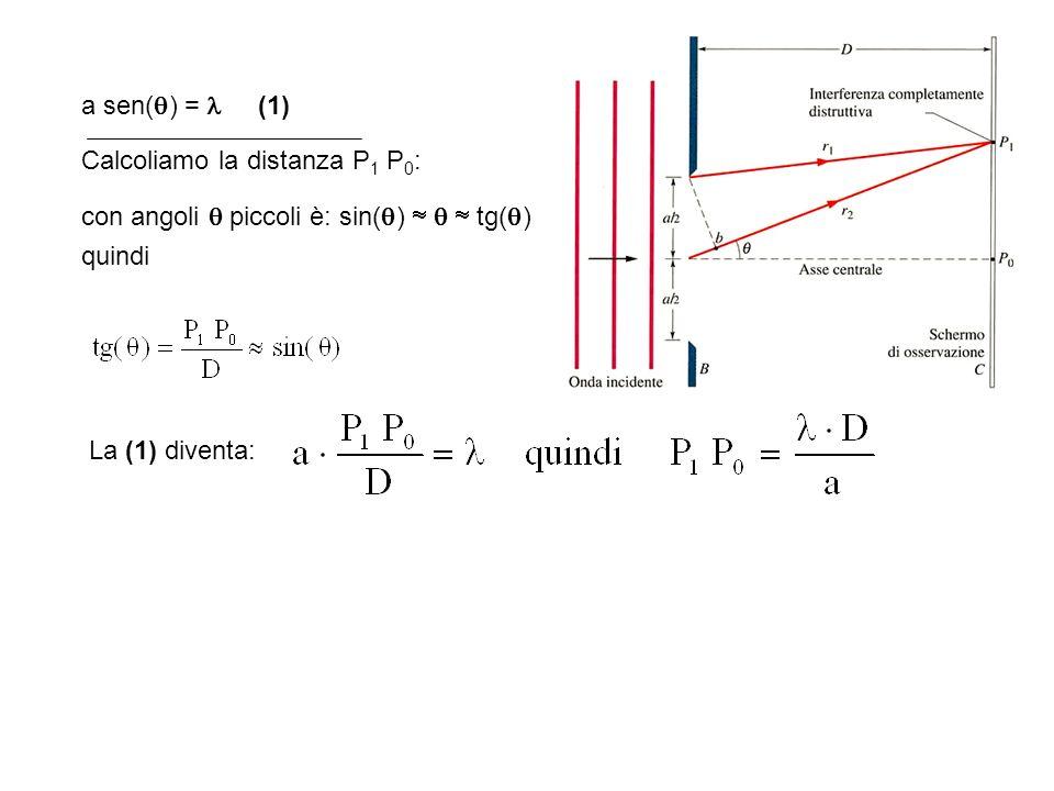 a sen() =  (1) Calcoliamo la distanza P1 P0: con angoli  piccoli è: sin()    tg() quindi.