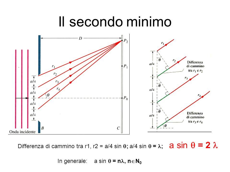 Il secondo minimo Differenza di cammino tra r1, r2 = a/4 sin ; a/4 sin  = ; a sin  = 2  In generale: a sin  = n, nN0.