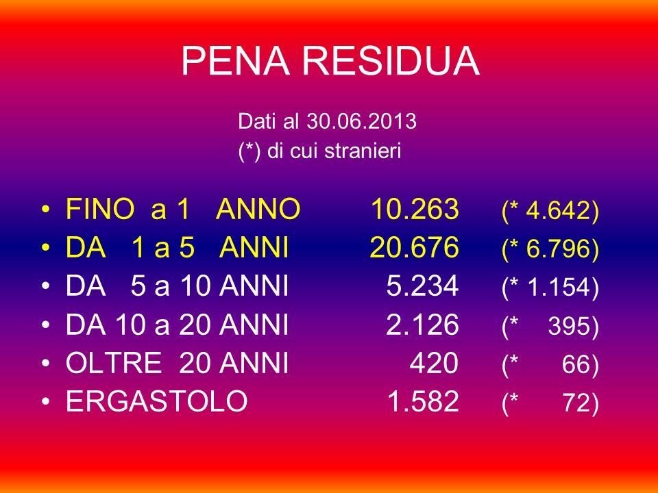 PENA RESIDUA FINO a 1 ANNO 10.263 (* 4.642)