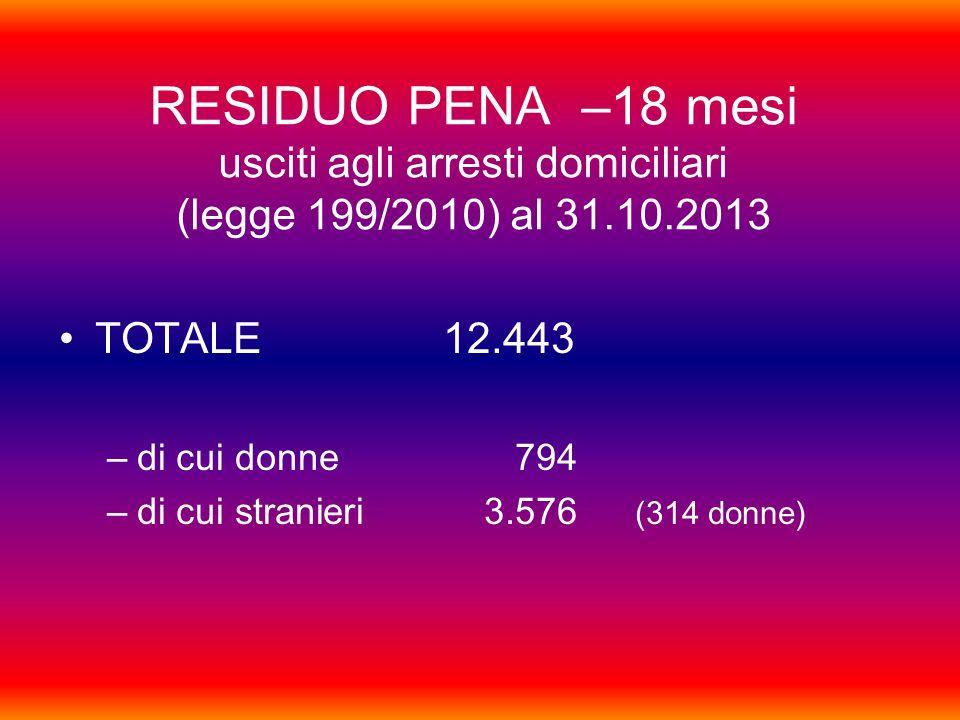 RESIDUO PENA –18 mesi usciti agli arresti domiciliari (legge 199/2010) al 31.10.2013