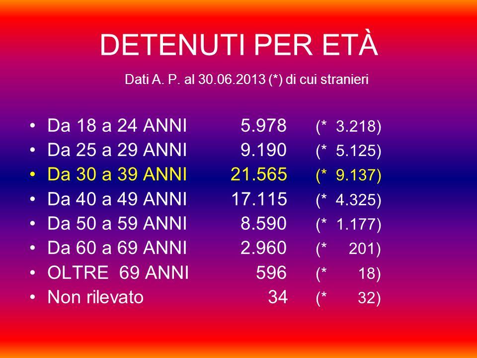 DETENUTI PER ETÀ Da 18 a 24 ANNI 5.978 (* 3.218)