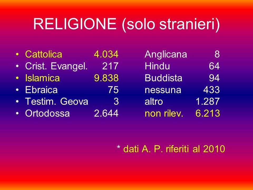 RELIGIONE (solo stranieri)