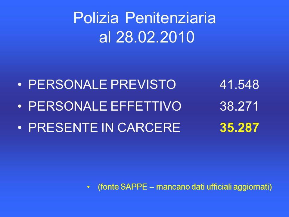 Polizia Penitenziaria al 28.02.2010