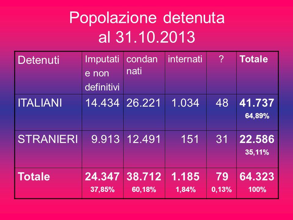 Popolazione detenuta al 31.10.2013