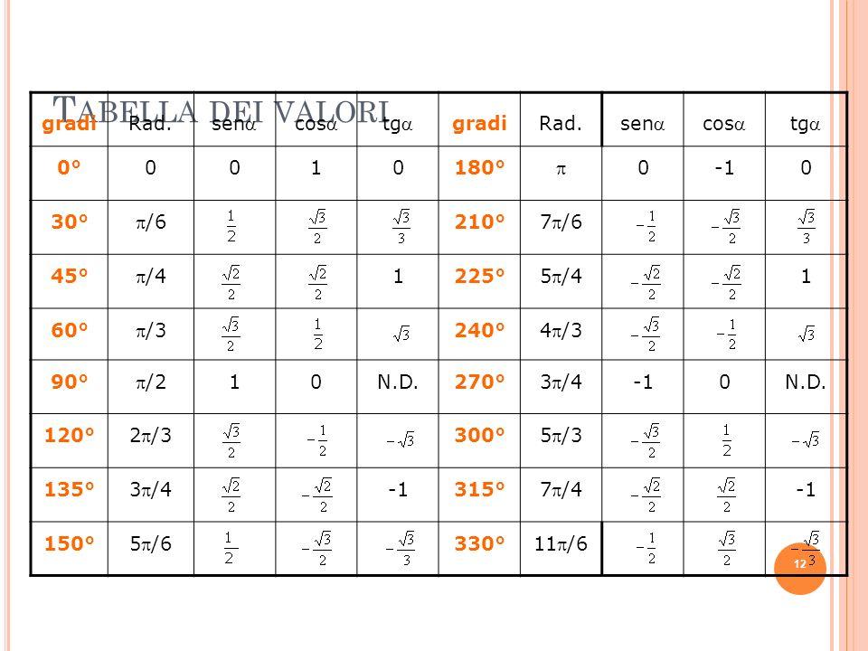 Tabella dei valori gradi Rad. sena cosa tga 0° 1 180° p -1 30° p/6