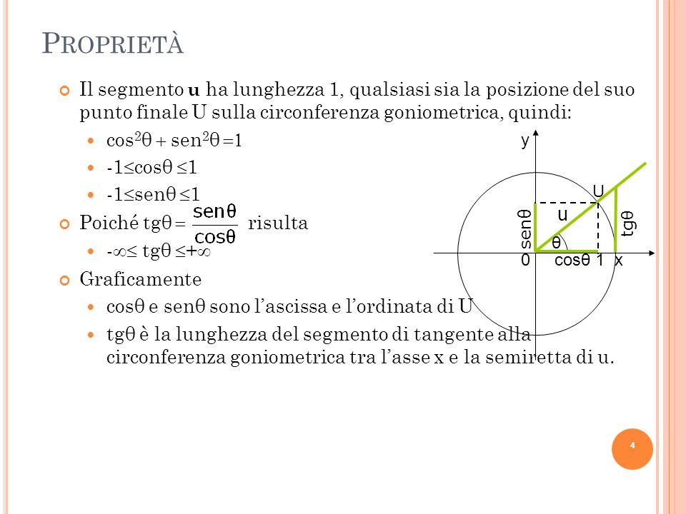 ProprietàIl segmento u ha lunghezza 1, qualsiasi sia la posizione del suo punto finale U sulla circonferenza goniometrica, quindi: