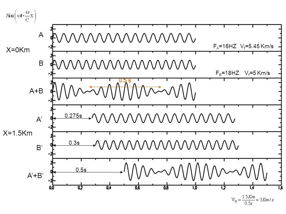 A X=0Km B A+B A' X=1.5Km B' A'+B' FA=16HZ Vf=5.45 Km/s