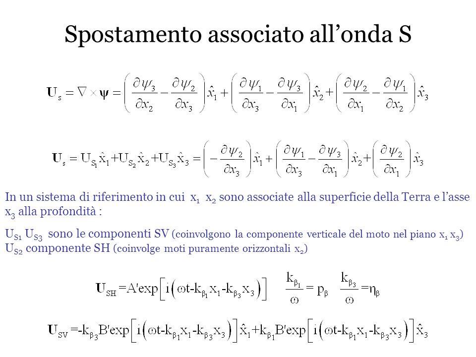 Spostamento associato all'onda S