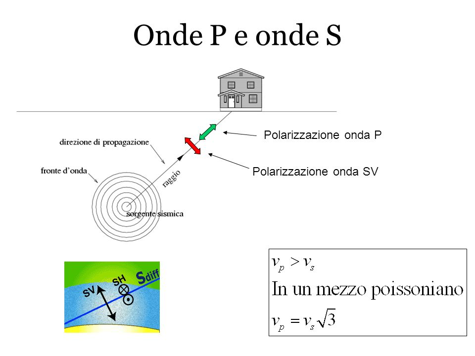 Onde P e onde S Polarizzazione onda P Polarizzazione onda SV