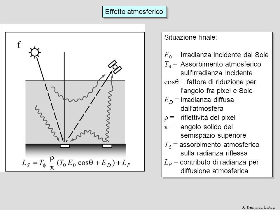 E0 = Irradianza incidente dal Sole Tθ = Assorbimento atmosferico
