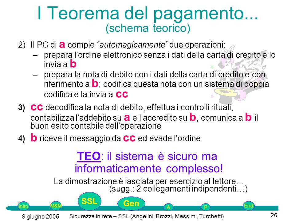 I Teorema del pagamento... (schema teorico)