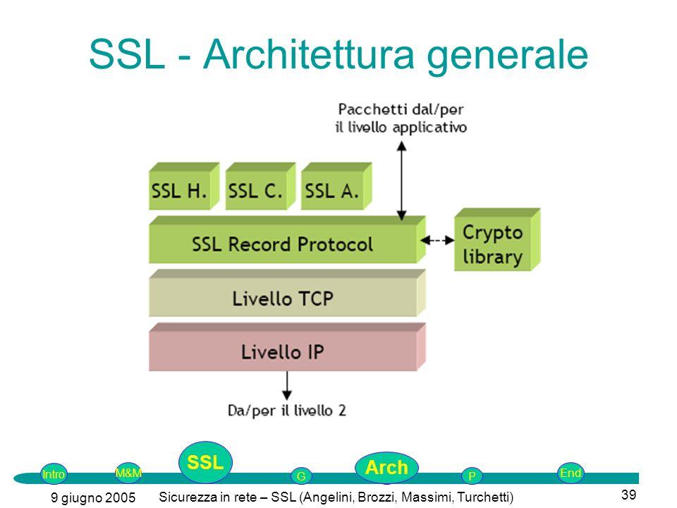 SSL - Architettura generale