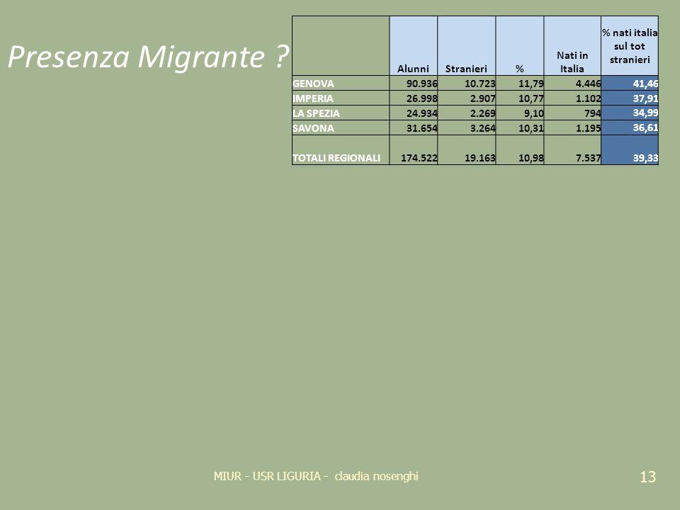 % nati italia sul tot stranieri