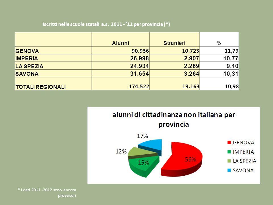 Iscritti nelle scuole statali a.s. 2011 - '12 per provincia (*)