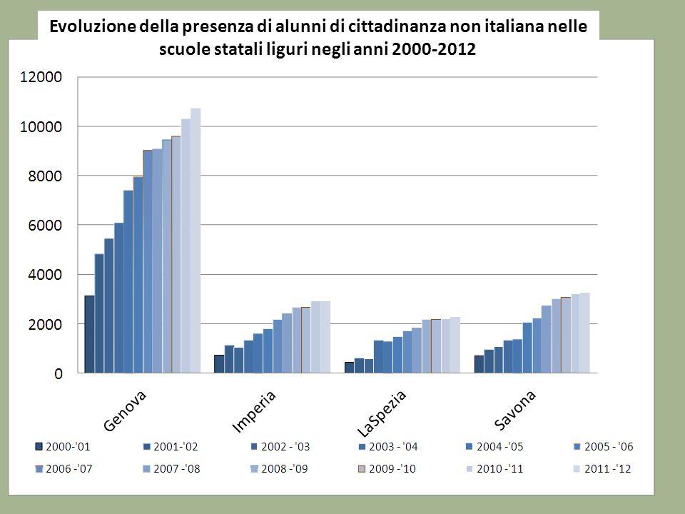 Evoluzione della presenza di alunni di cittadinanza non italiana nelle scuole statali liguri negli anni 2000-2012