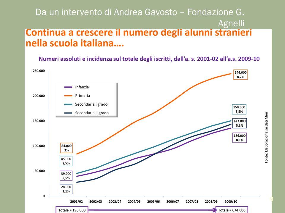 Da un intervento di Andrea Gavosto – Fondazione G. Agnelli